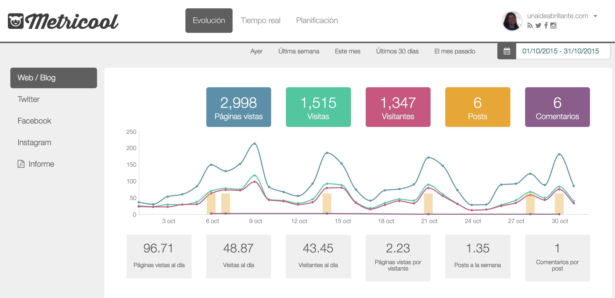 Metricool gráfica del blog unaiideabrillante