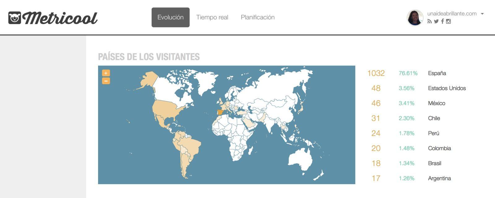 Metricool Paises de los visitantes al blog Unaideabrillante